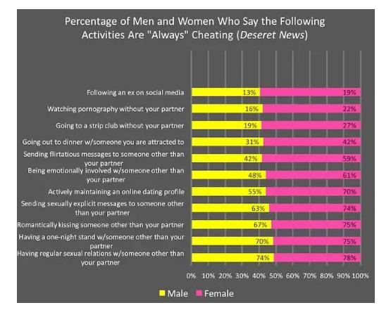 """""""他背着女友用微信和1088个女生聊骚"""":男女之间有界限感,到底多重要?插图7"""